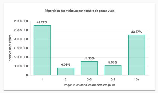 distribution-taille-du-profil-visiteurs