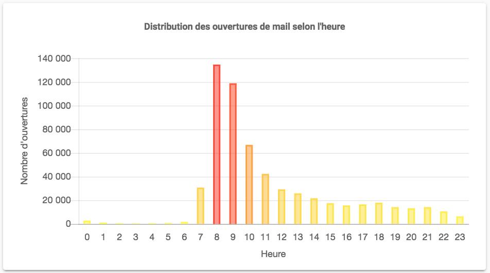 distribution des ouvertures selon heure
