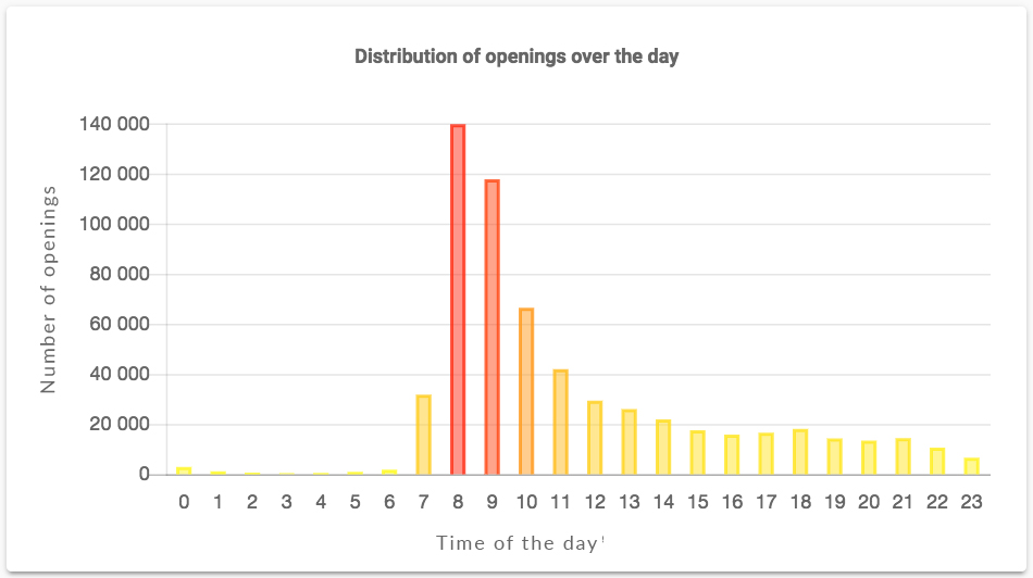 emailing-distribution-of-openings-over-the-day-2