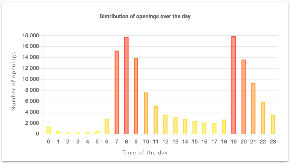 newsletter-distribution-of-openings-over-the-day