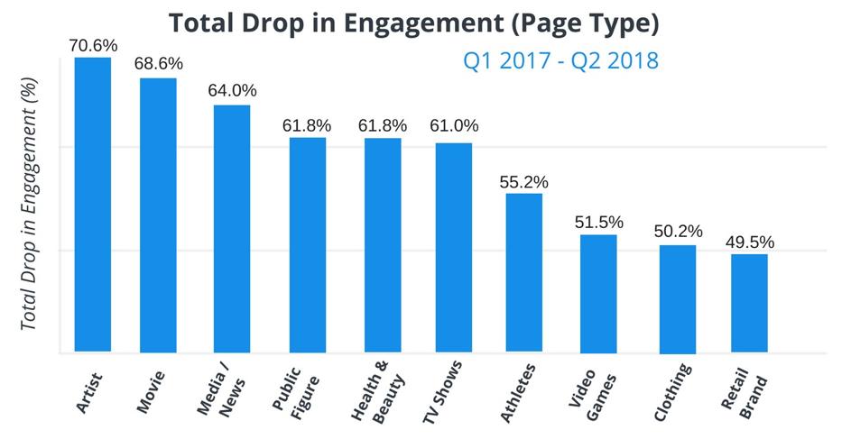 drop-engagement-online-media-Facebook