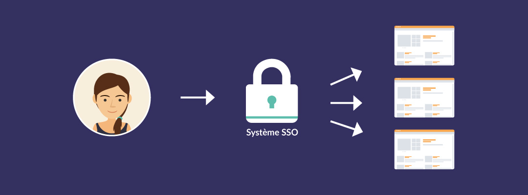 operation-of-the-single-sign-on-sso