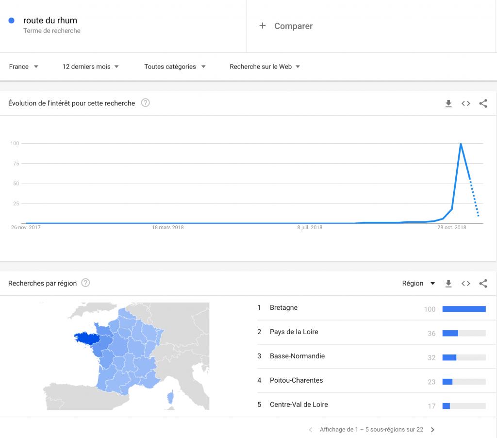 Google-trends-route-du-rhum