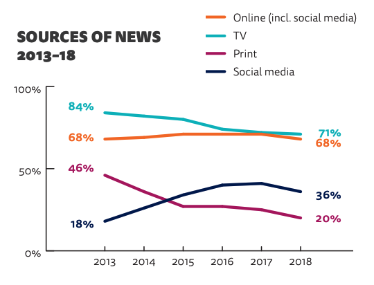 consommation de la presse sur les réseaux sociaux