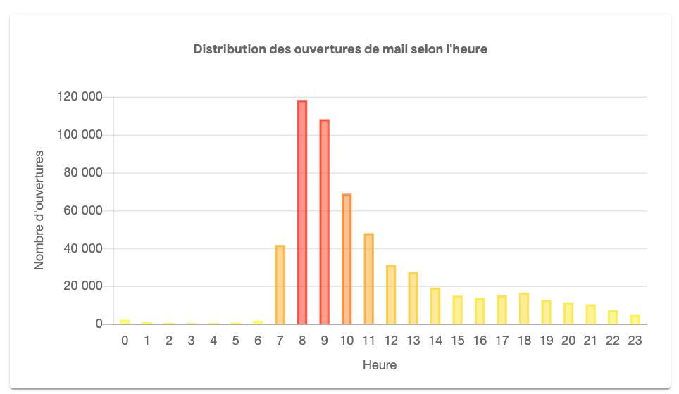 KPI-emailing-distribution-ouverture-selon-heure-de-la-journée