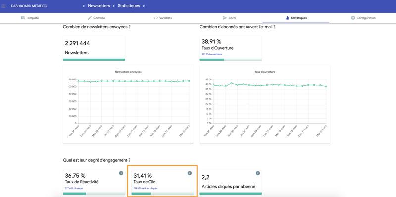 KPI-emailing-tx-clic-dashboard-Mediego