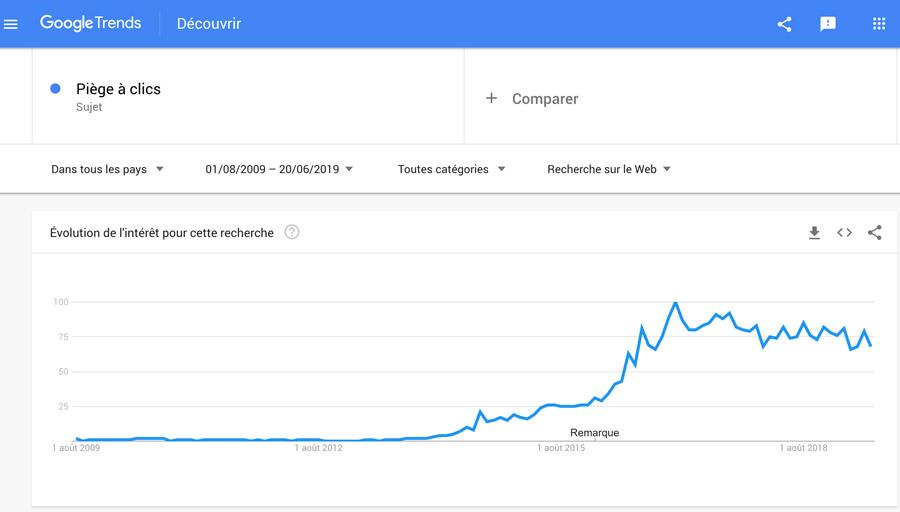 google_trends-piegeaclics-graph-900px